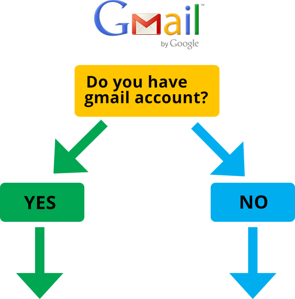 Main Beach Dental | Do you have a Gmail account - Dentist Gold Coast