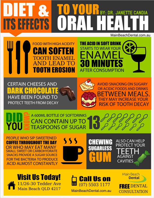 Diet And Its Effects To Your Oral Health