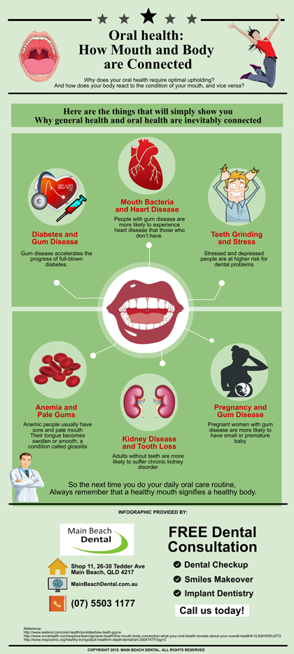 Oral health: How Mouth and Body are Connected