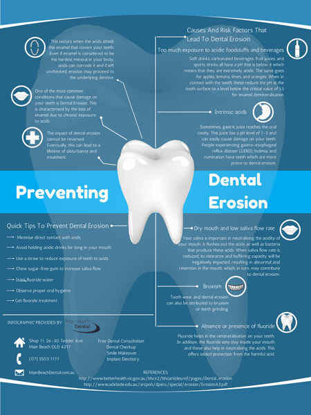 Dentist Gold Coast: Preventing Dental Erosion