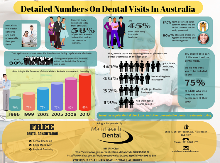 Detailed Numbers On Dental Visits In Australia