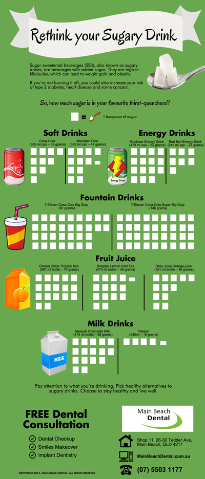The Harmful Amount of Sugar in Your Drinks